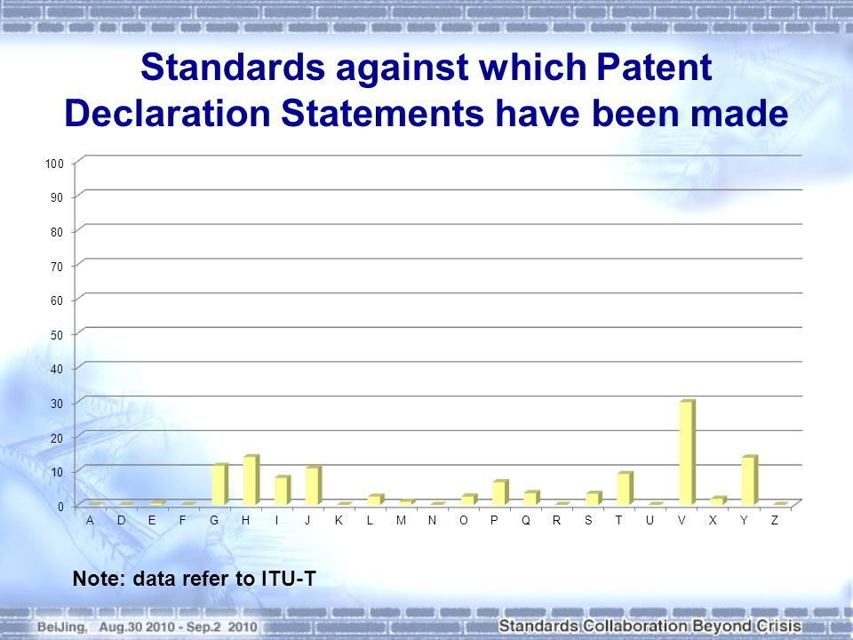 Standards against which Patent Declaration Statements have been made Note: data refer to ITU-T