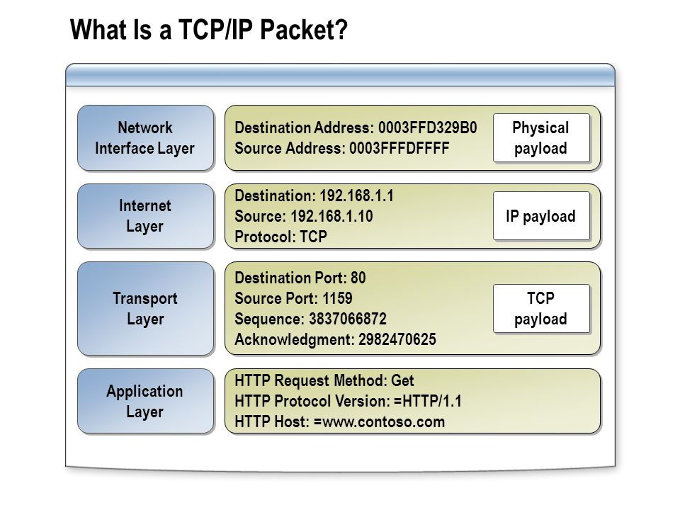 What Is a TCP/IP Packet? Destination Address: 0003FFD329B0 Source Address: 0003FFFDFFFF Destination Address: 0003FFD329B0 Source Address: 0003FFFDFFFF