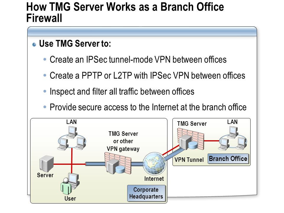 User LAN TMG Server or other VPN gateway How TMG Server Works as a Branch Office Firewall Use TMG Server to:  Create an IPSec tunnel-mode VPN between