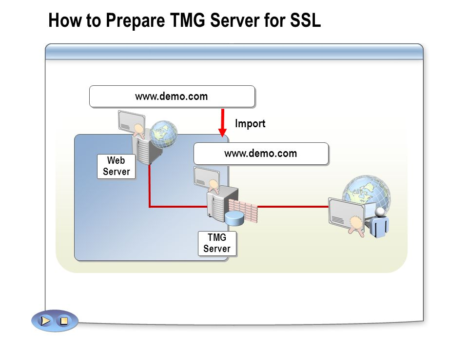 How SSL Bridging Works TMG Server TMG Server