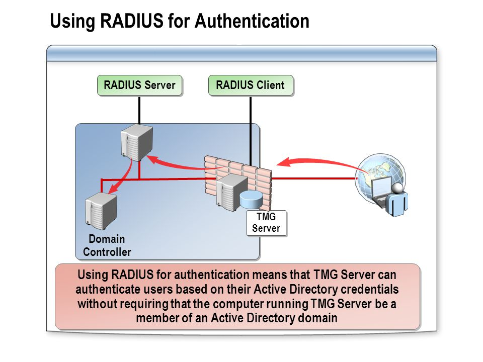 To implement RADIUS authentication: Configure TMG Server to use the RADIUS server and configure a Web listener to use RADIUS authentication 3 3 Configure the Active Directory user accounts or configure remote access policies to enable dial-in access 2 2 Install and configure NPS to use Active Directory for authentication and configure the TMG Server as a RADIUS client 1 1 How to Implement RADIUS Server for TMG Authentication