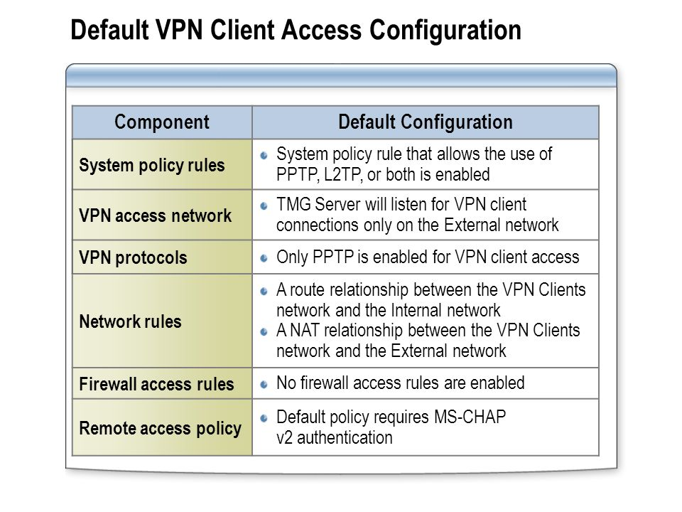 How to Configure VPN Address Assignment Configure static IP address assignment or DHCP Configure static IP address assignment or DHCP Configure DNS and WINS servers using DHCP or manually Configure DNS and WINS servers using DHCP or manually