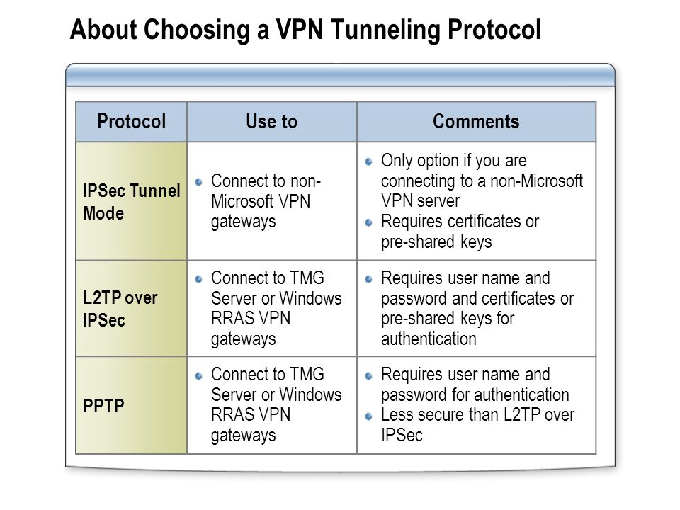About Choosing a VPN Tunneling Protocol