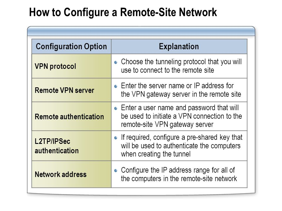 Network and Access Rules for Site-to-Site VPNs To enable network traffic across a site-to-site VPN: Two system policy rules are enabled:  Allow VPN site-to-site traffic to TMG Server  Allow VPN site-to-site traffic from TMG Server Create a network rule for remote-site networks Configure access rules or publishing rules enabling or restricting network access  For full access, allow all protocols through TMG Server  For limited access, configure access rules or publish rules that define allowed network traffic Two system policy rules are enabled:  Allow VPN site-to-site traffic to TMG Server  Allow VPN site-to-site traffic from TMG Server Create a network rule for remote-site networks Configure access rules or publishing rules enabling or restricting network access  For full access, allow all protocols through TMG Server  For limited access, configure access rules or publish rules that define allowed network traffic