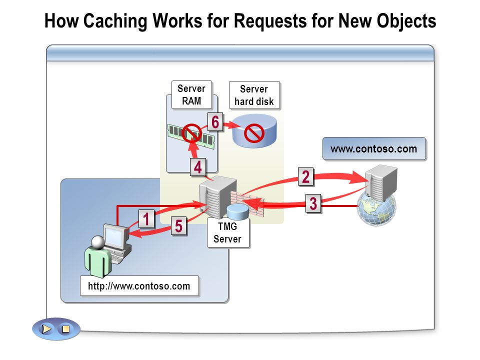 How Caching Works for Requests for Cached Objects Server hard disk www.contoso.com http://www.contoso.com Server RAM TMG Server 1 1 3 3 2 2