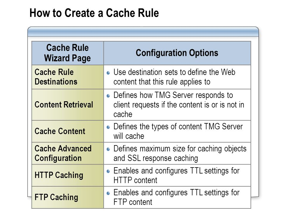 Managing Cache Rules Managing cache rules includes: Modifying the cache rule configuration after creating the rule Modifying the cache rule order to evaluate cache rules for specific Web sites before cache rules for all Web sites Disabling or deleting cache rules that are no longer required Exporting the cache rule configuration before modifying the cache rules in case the modification is not successful Modifying the cache rule configuration after creating the rule Modifying the cache rule order to evaluate cache rules for specific Web sites before cache rules for all Web sites Disabling or deleting cache rules that are no longer required Exporting the cache rule configuration before modifying the cache rules in case the modification is not successful