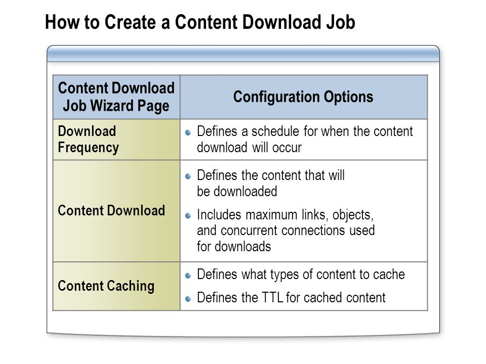 Managing Content Download Jobs Managing content download jobs includes: Modifying the content download job configuration after creating the job Starting content download jobs outside the scheduled time or stopping content download jobs that are running Disabling or deleting content download jobs that are no longer required Modifying the content download job configuration after creating the job Starting content download jobs outside the scheduled time or stopping content download jobs that are running Disabling or deleting content download jobs that are no longer required