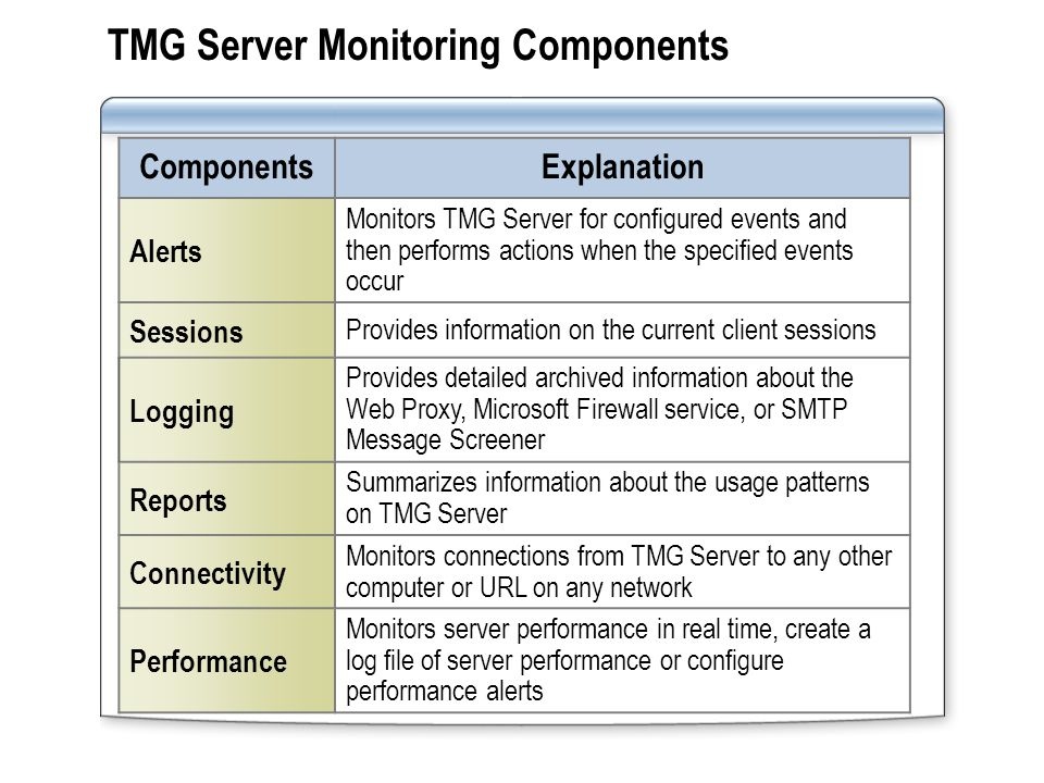 Designing a Monitoring and Reporting Strategy When:Determine: Monitoring real- time information Which events should trigger an alert The event threshold before the alert is triggered The information that you need to monitor server performance Collecting long- term information The information you need to monitor server performance over time The information you need to monitor server usage The information you need to monitor security events Developing a response strategy How to respond to the critical events that occur on the TMG Server