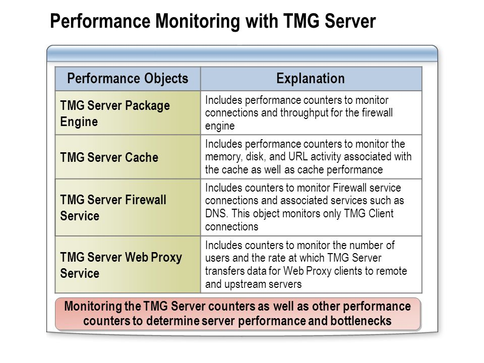 Performance Monitoring with TMG Server Performance ObjectsExplanation TMG Server Package Engine Includes performance counters to monitor connections a