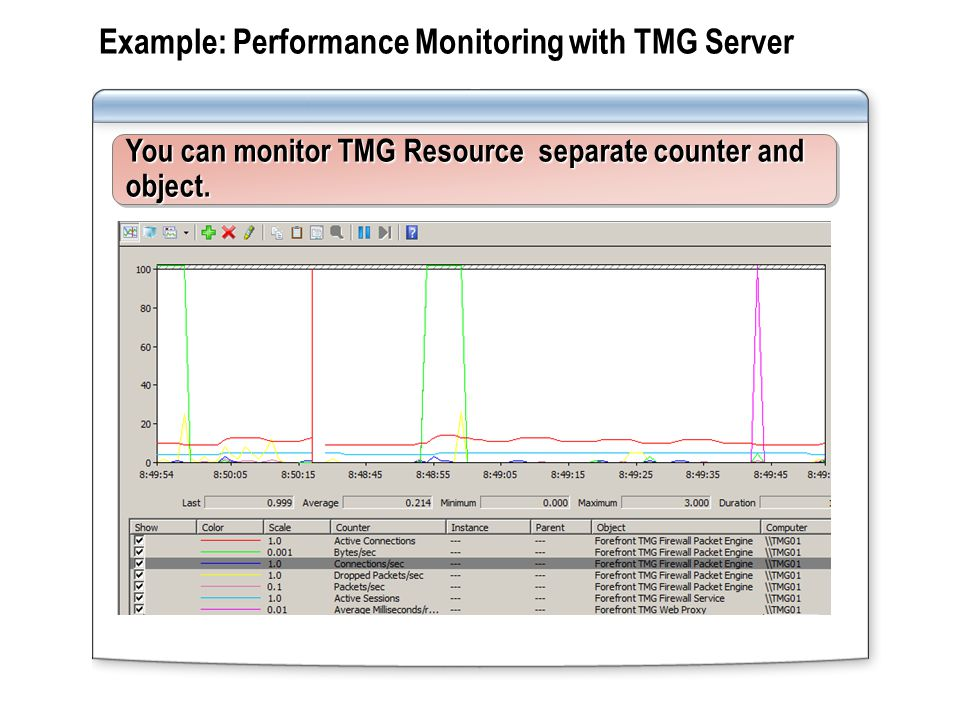 Lab: Monitoring TMG Server Exercise 1: Testing the Alerts Feature Exercise 2: Testing the Reporting Feature Exercise 3: Testing the Connectivity Monitoring Feature Internet TMG-XX