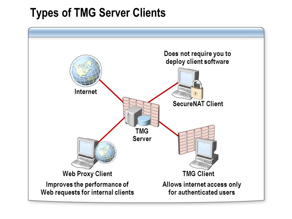 Guidelines for Choosing an TMG Server Client If you need to… Then use… Avoid deploying client software SecureNAT clients Use TMG Server only for forward caching SecureNAT or Web Proxy clients Allow access only for authenticated clients TMG Clients or Web Proxy clients Publish servers on your internal network SecureNAT clients Improve Web performance for non-Windows operating systems SecureNAT or Web Proxy clients