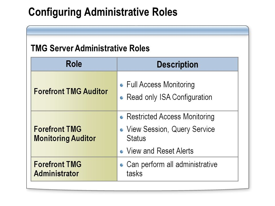 Example for Delegate Job for ISA Role Properties of TMG Server