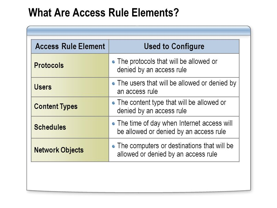 What Are Access Rule Elements? Access Rule ElementUsed to Configure Protocols The protocols that will be allowed or denied by an access rule Users The