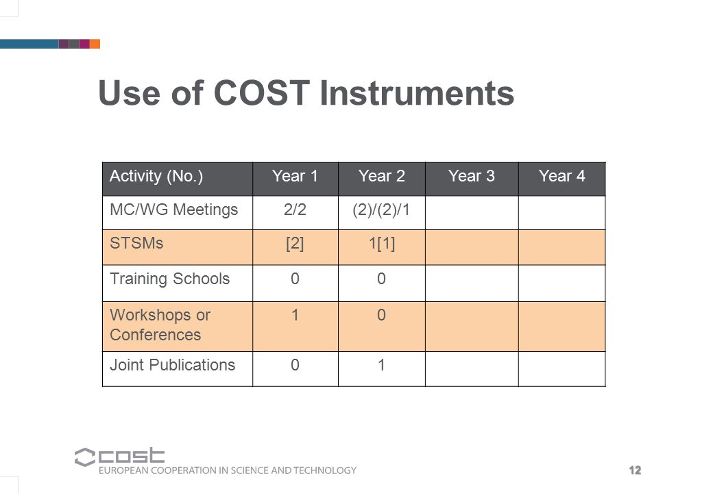 12 Use of COST Instruments Activity (No.)Year 1Year 2Year 3Year 4 MC/WG Meetings2/2(2)/(2)/1 STSMs[2]1[1] Training Schools00 Workshops or Conferences