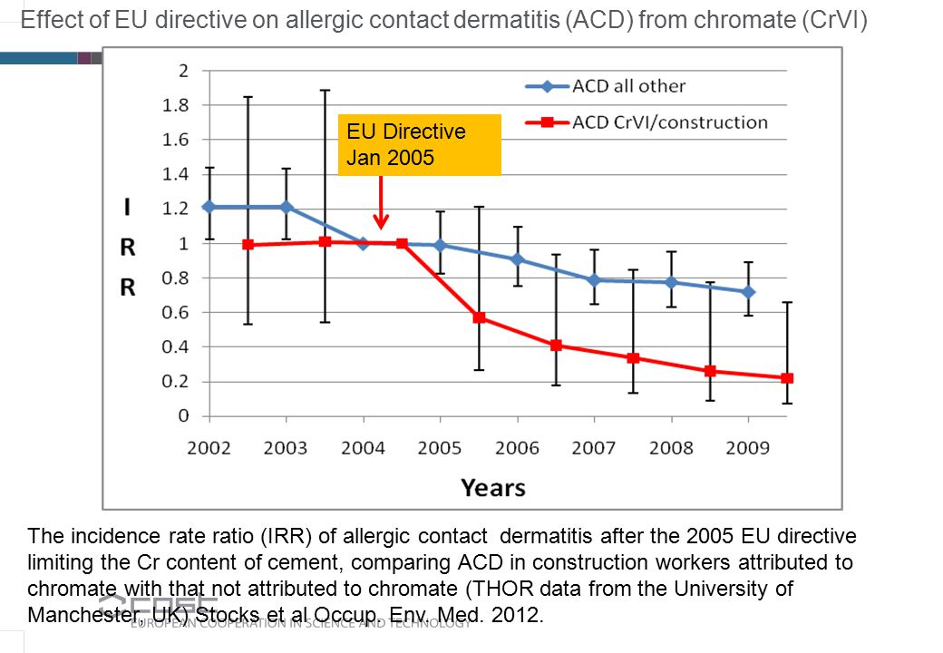 Effect of EU directive on allergic contact dermatitis (ACD) from chromate (CrVI) EU Directive Jan 2005 The incidence rate ratio (IRR) of allergic cont