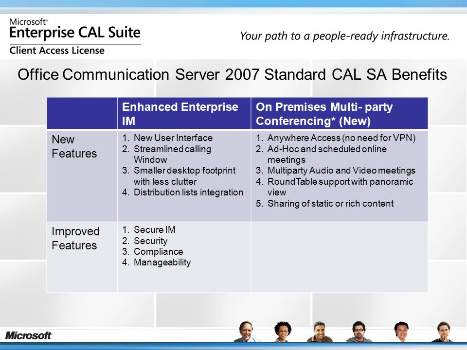 Office Communication Server 2007 Standard CAL SA Benefits Enhanced Enterprise IM On Premises Multi- party Conferencing* (New) New Features 1.New User