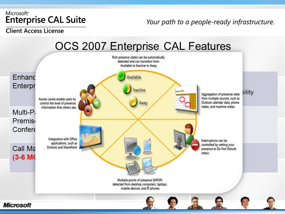 OCS 2007 Enterprise CAL Features AVAILABLE NOW Enhanced Enterprise IM 1.Group IM 2.Enhanced Presence - 3.Improved scalability, security, compliance and manageability Multi-Party On- Premise Conferencing 1.Ad Hoc online meeting 2.Scheduled meeting 3.One click call promotion to multiparty 4.Multiparty IP audio and video conversations or meetings Call Management (3-6 MONTHS) 1.Rich integrated voice offering 2.Presence enabled IP phone experience 3.Control of desktop phone