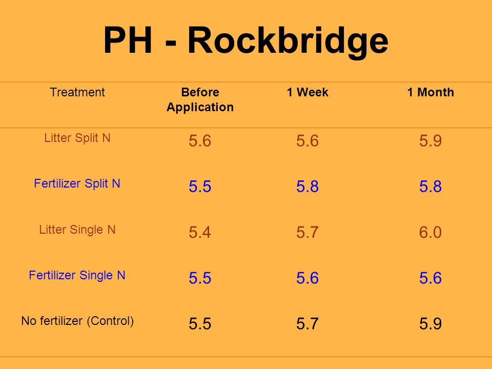 PH - Rockbridge TreatmentBefore Application 1 Week1 Month Litter Split N 5.6 5.9 Fertilizer Split N 5.55.8 Litter Single N 5.45.76.0 Fertilizer Single N 5.55.6 No fertilizer (Control) 5.55.75.9