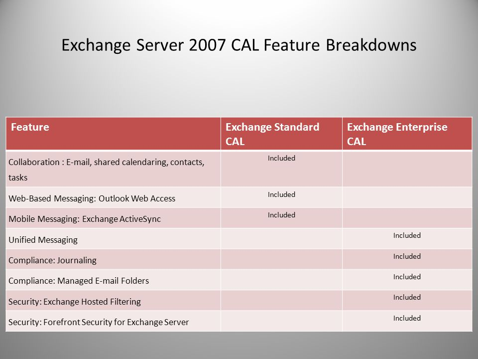 Exchange Server 2007 CAL Feature Breakdowns FeatureExchange Standard CAL Exchange Enterprise CAL Collaboration : E-mail, shared calendaring, contacts, tasks Included Web-Based Messaging: Outlook Web Access Included Mobile Messaging: Exchange ActiveSync Included Unified Messaging Included Compliance: Journaling Included Compliance: Managed E-mail Folders Included Security: Exchange Hosted Filtering Included Security: Forefront Security for Exchange Server Included