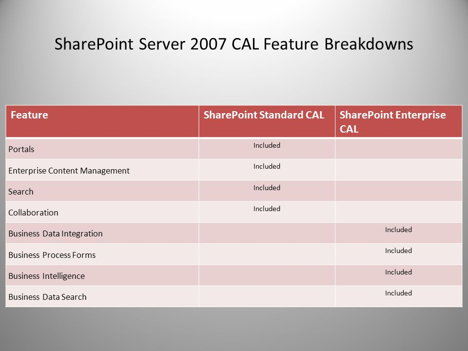 SharePoint Server 2007 CAL Feature Breakdowns FeatureSharePoint Standard CALSharePoint Enterprise CAL Portals Included Enterprise Content Management Included Search Included Collaboration Included Business Data Integration Included Business Process Forms Included Business Intelligence Included Business Data Search Included