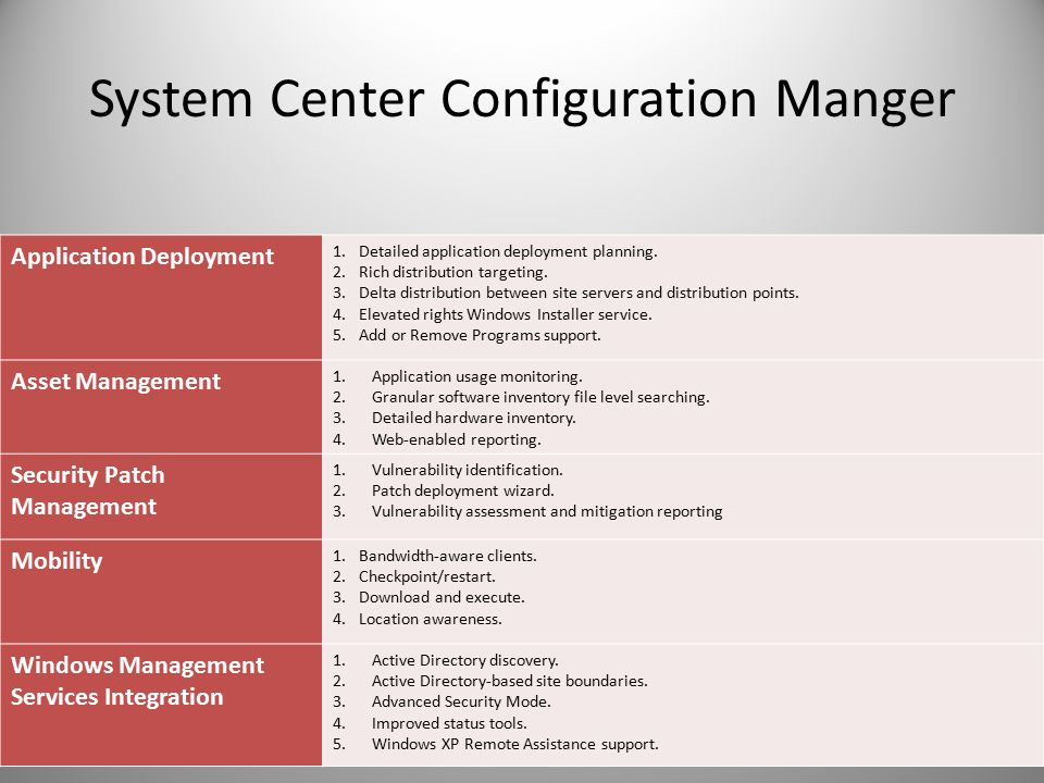 System Center Configuration Manger Application Deployment 1.Detailed application deployment planning.