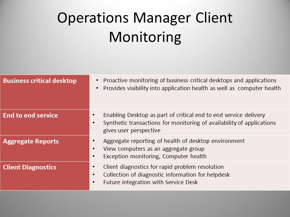 Operations Manager Client Monitoring Business critical desktop Proactive monitoring of business critical desktops and applications Provides visibility into application health as well as computer health End to end service Enabling Desktop as part of critical end to end service delivery Synthetic transactions for monitoring of availability of applications gives user perspective Aggregate Reports Aggregate reporting of health of desktop environment View computers as an aggregate group Exception monitoring, Computer health Client Diagnostics Client diagnostics for rapid problem resolution Collection of diagnostic information for helpdesk Future integration with Service Desk