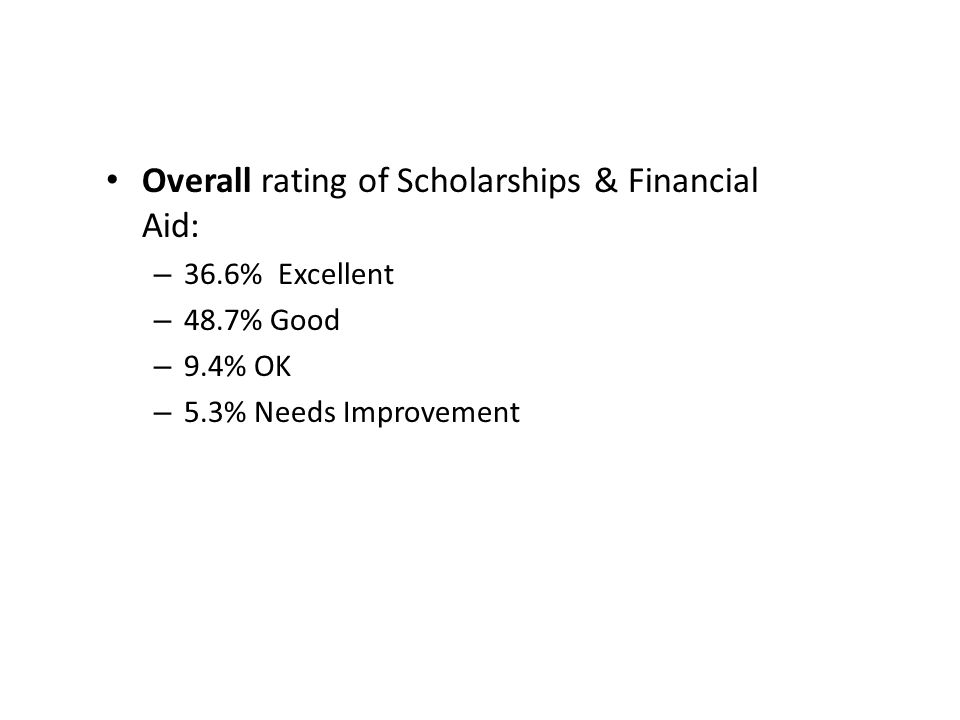 Overall rating of Scholarships & Financial Aid: – 36.6% Excellent – 48.7% Good – 9.4% OK – 5.3% Needs Improvement