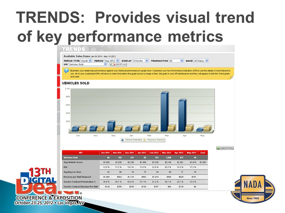 TRENDS: Provides visual trend of key performance metrics