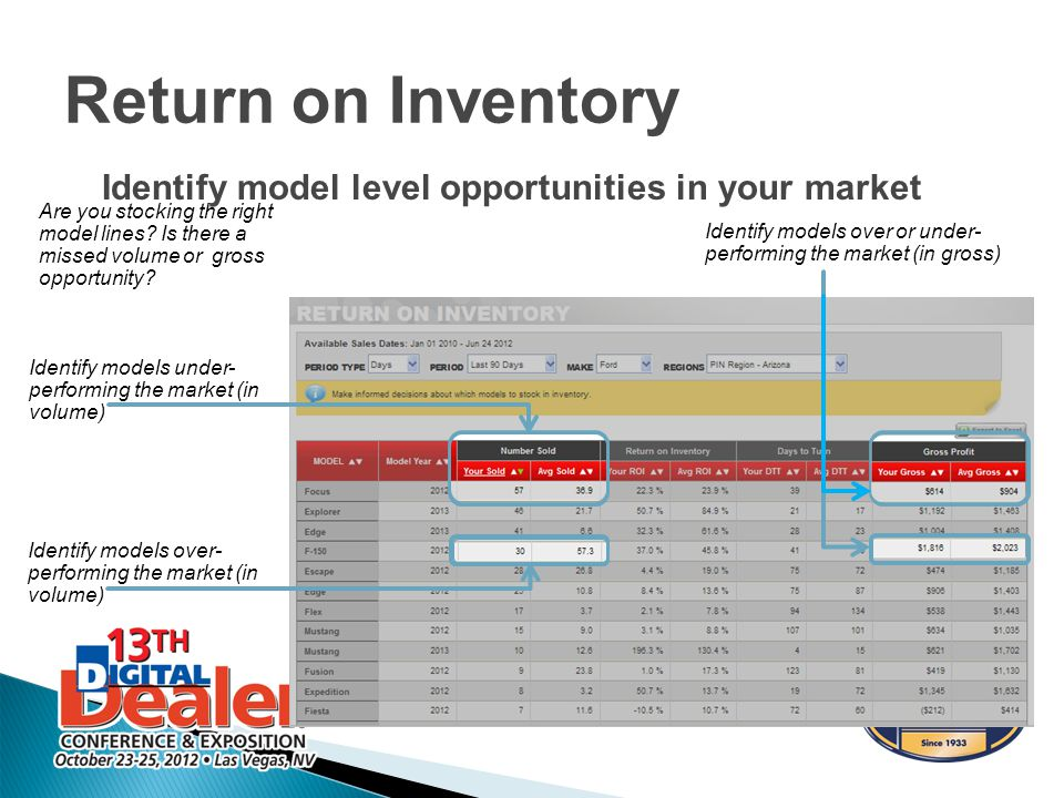 Identify model level opportunities in your market Return on Inventory Identify models under- performing the market (in volume) Identify models over- performing the market (in volume) Identify models over or under- performing the market (in gross) Are you stocking the right model lines.
