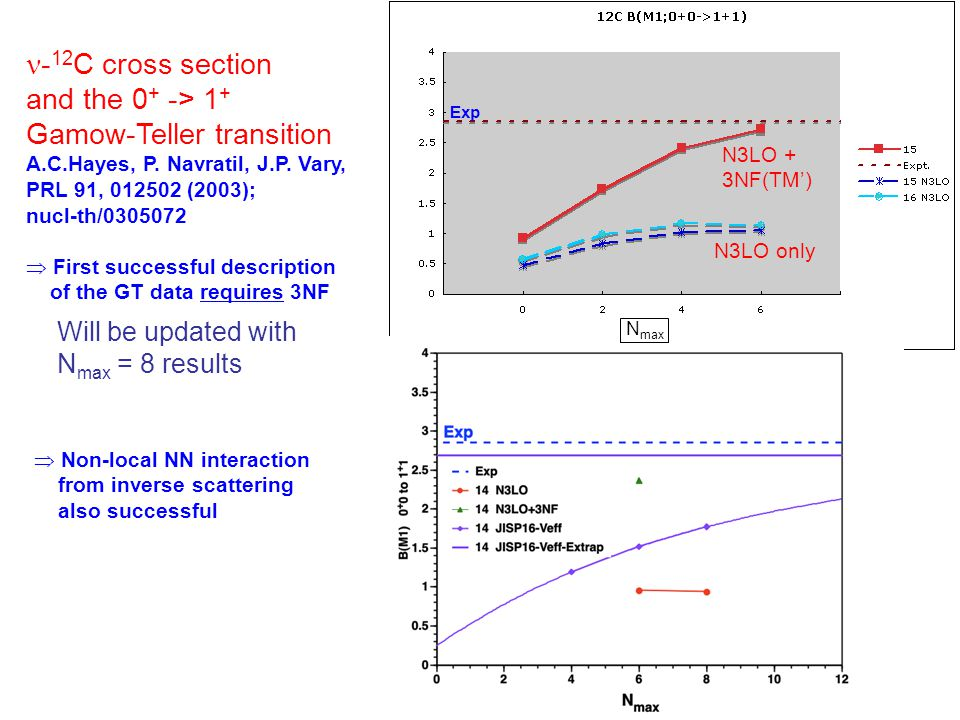 N max - 12 C cross section and the 0 + -> 1 + Gamow-Teller transition A.C.Hayes, P.