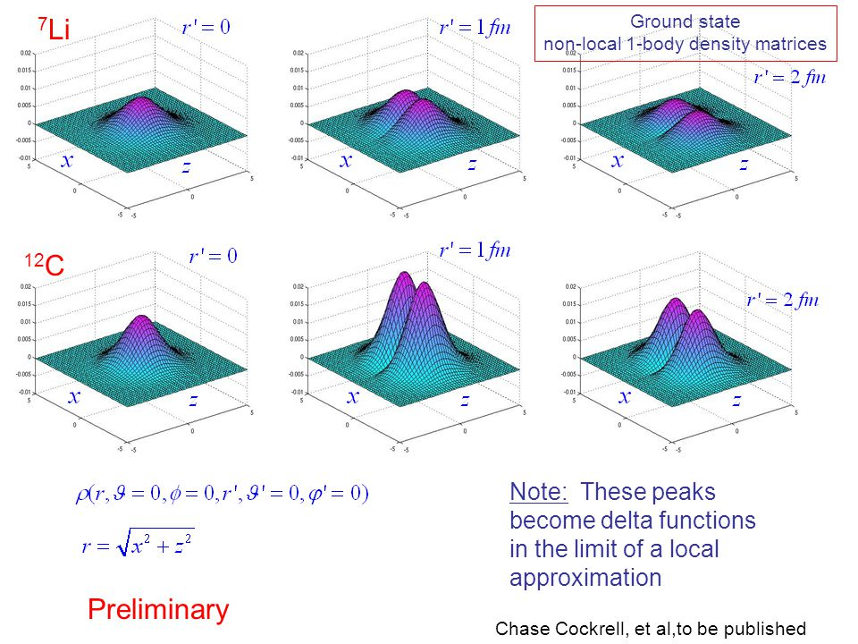 Ground state non-local 1-body density matrices 7 Li 12 C Chase Cockrell, et al,to be published Note: These peaks become delta functions in the limit of a local approximation Preliminary