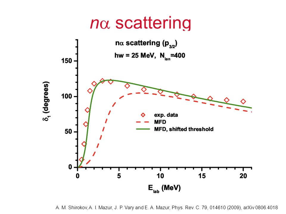 n  scattering A.M. Shirokov, A. I. Mazur, J. P. Vary and E.