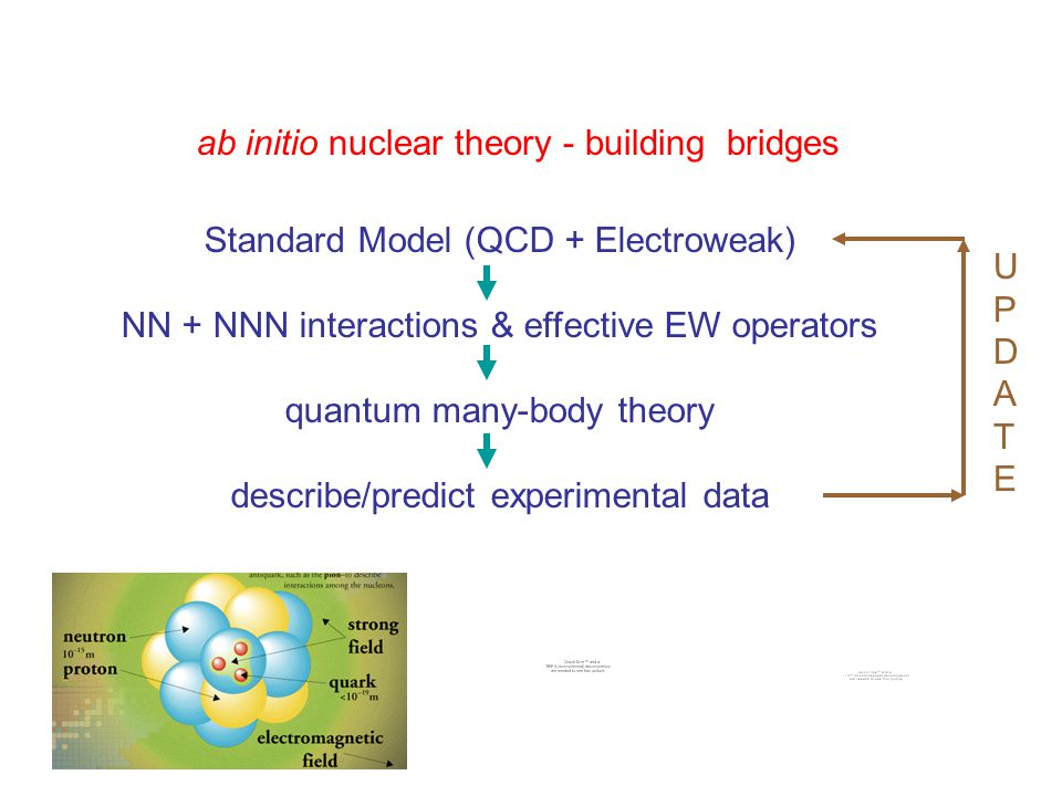 ab initio nuclear theory - building bridges Standard Model (QCD + Electroweak) NN + NNN interactions & effective EW operators quantum many-body theory describe/predict experimental data UPDATEUPDATE