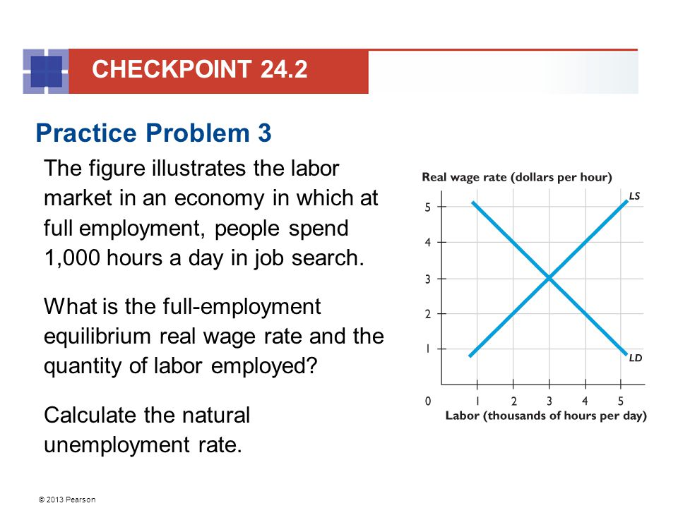 © 2013 Pearson Practice Problem 3 The figure illustrates the labor market in an economy in which at full employment, people spend 1,000 hours a day in job search.