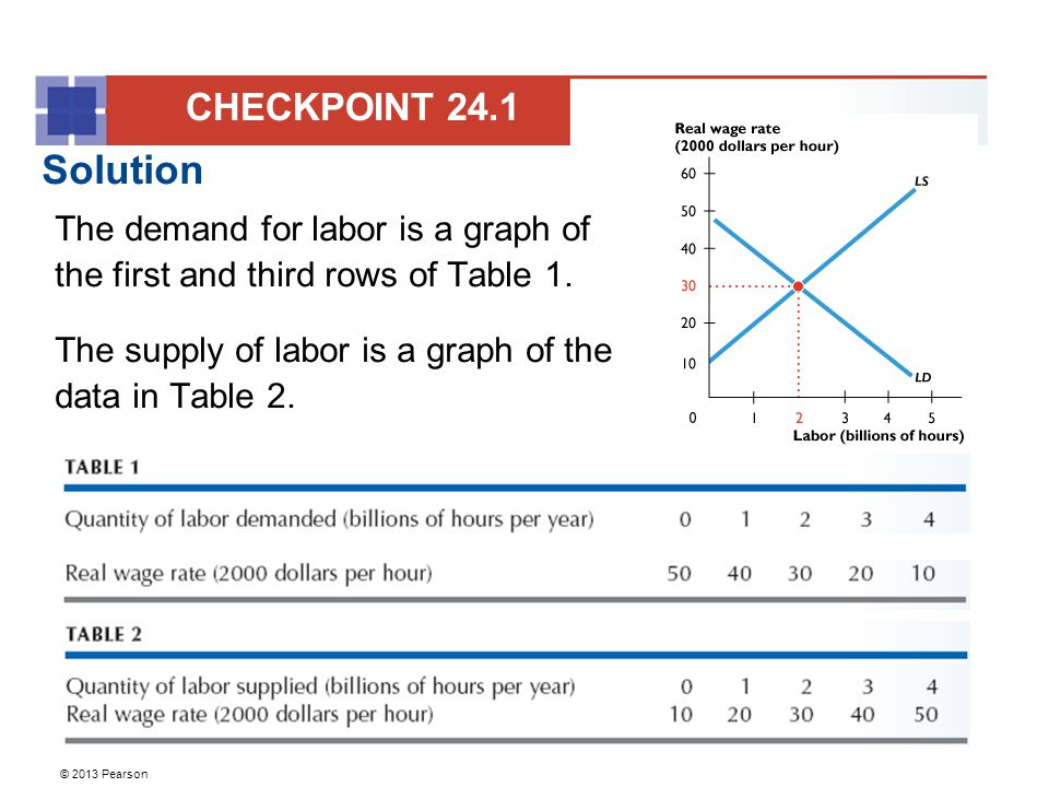 © 2013 Pearson Solution The demand for labor is a graph of the first and third rows of Table 1. The supply of labor is a graph of the data in Table 2.