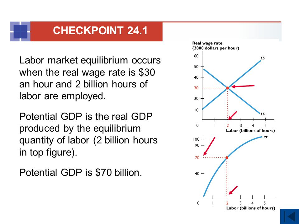 Labor market equilibrium occurs when the real wage rate is $30 an hour and 2 billion hours of labor are employed.