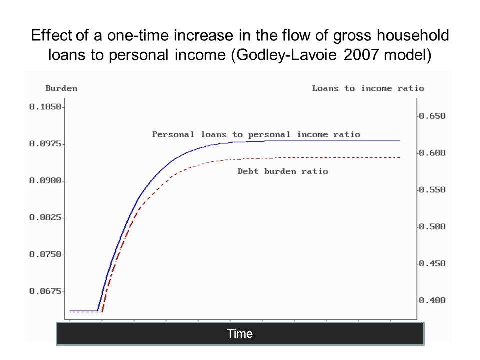 Effect of a one-time increase in the flow of gross household loans to personal income (Godley-Lavoie 2007 model) Time