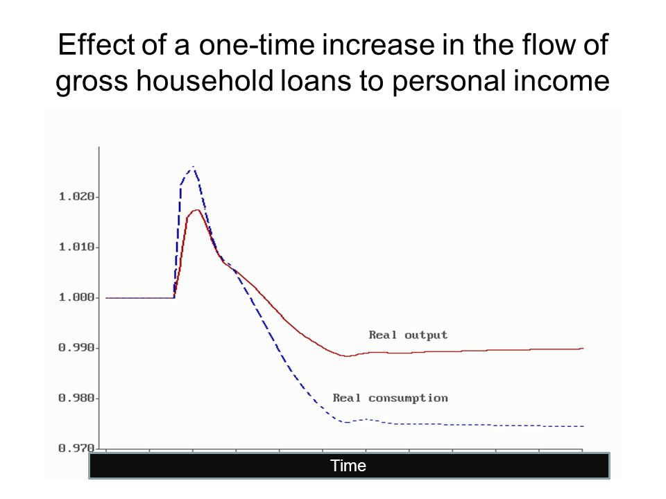 Effect of a one-time increase in the flow of gross household loans to personal income Time
