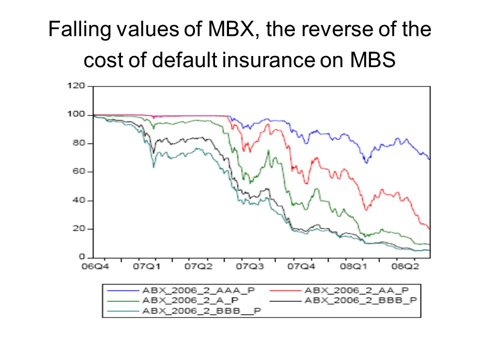 Falling values of MBX, the reverse of the cost of default insurance on MBS