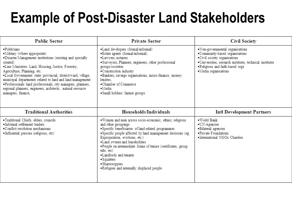 Example of Post-Disaster Land Stakeholders Public SectorPrivate SectorCivil Society  Politicians  Military (where appropriate)  Disaster Management institutions (existing and specially created)  Line Ministries: Land, Housing, Justice, Forestry, Agriculture, Planning, etc.