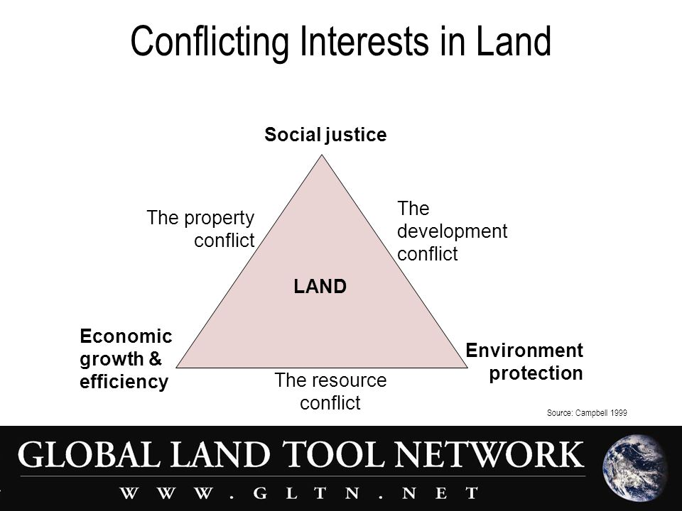 Conflicting Interests in Land Economic growth & efficiency Social justice Environment protection The resource conflict The property conflict The development conflict LAND Source: Campbell 1999