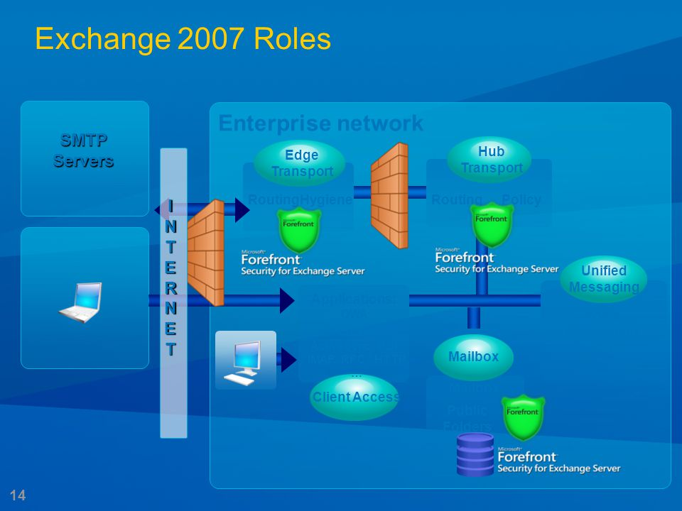 14 Enterprise network SMTP Servers Mailbox RoutingHygieneRoutingPolicy Voice Messaging Client Access Public Folders Fax Applications: OWA Protocols: A
