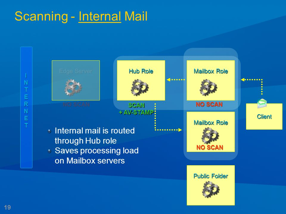 19 Edge Server INTERNET Hub Role Mailbox Role Public Folder Client SCAN + AV-STAMP NO SCAN Internal mail is routed through Hub role Saves processing l