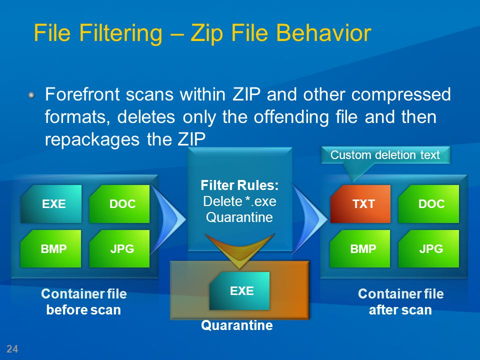 24 Filter Rules: Delete *.exe Quarantine File Filtering – Zip File Behavior Forefront scans within ZIP and other compressed formats, deletes only the offending file and then repackages the ZIP Container file before scan EXEDOC JPGBMP Container file after scan TXTDOC JPGBMP Custom deletion text Quarantine EXE