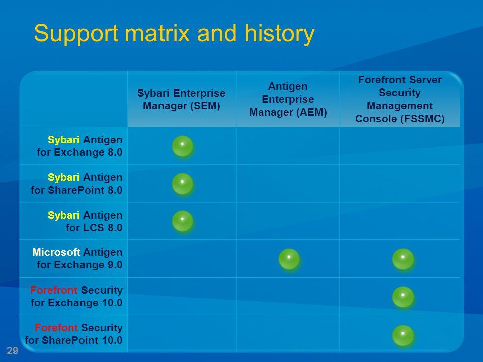 29 Support matrix and history Sybari Enterprise Manager (SEM) Antigen Enterprise Manager (AEM) Forefront Server Security Management Console (FSSMC) Sy