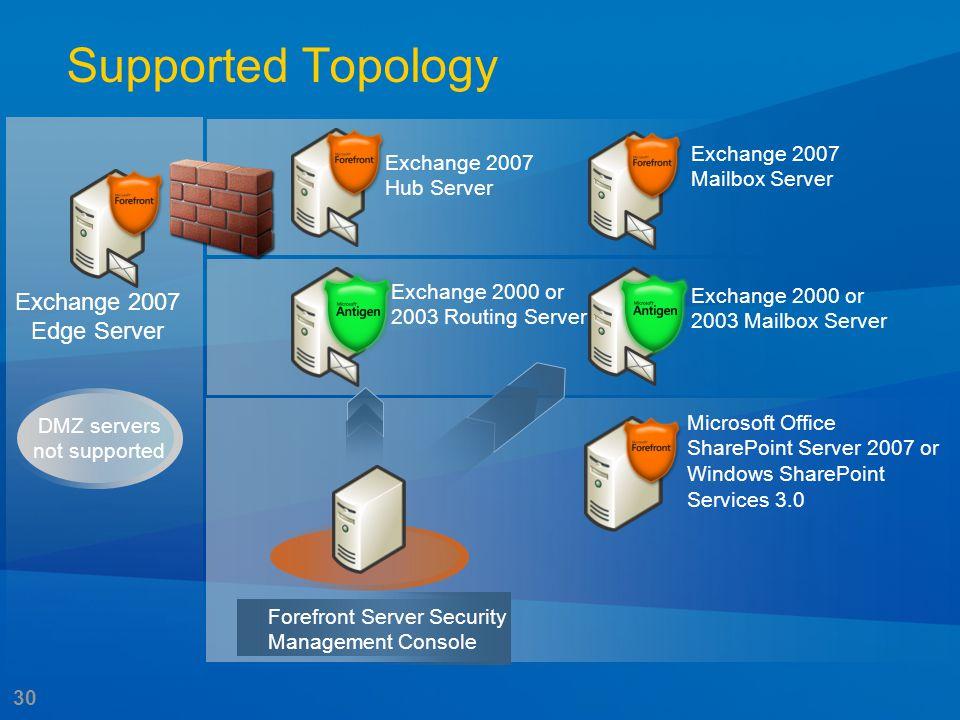 30 Exchange 2007 Edge Server Exchange 2007 Hub Server Exchange 2000 or 2003 Routing Server Exchange 2007 Mailbox Server Exchange 2000 or 2003 Mailbox