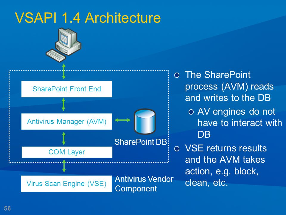 56 The SharePoint process (AVM) reads and writes to the DB AV engines do not have to interact with DB VSE returns results and the AVM takes action, e.