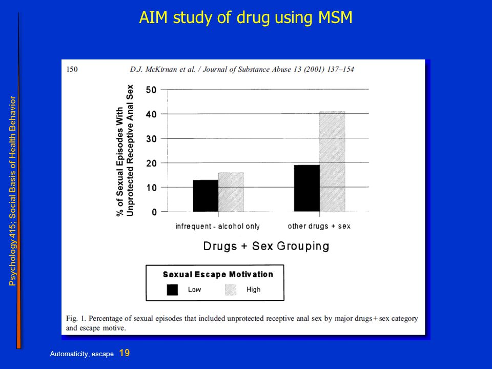 Psychology 415; Social Basis of Health Behavior Automaticity, escape 19 AIM study of drug using MSM