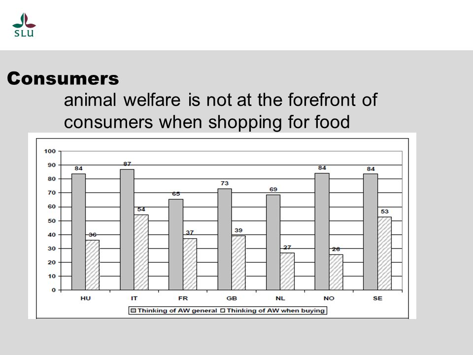 animal welfare is not at the forefront of consumers when shopping for food