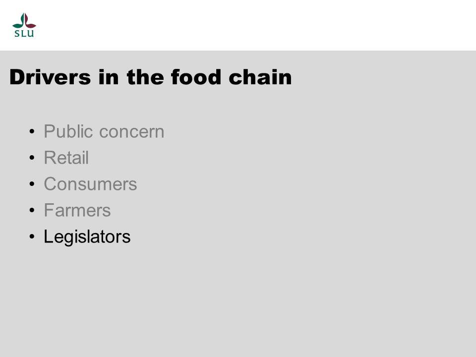 Drivers in the food chain Public concern Retail Consumers Farmers Legislators